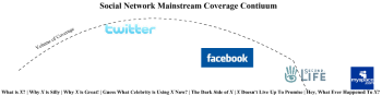 The continuum of social media coverage, via Media Driving (click image to enlarge)