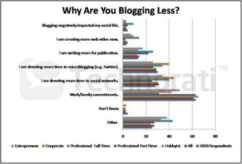 The key driver of decreased blogging is an increase in work and family commitments, according to the latest 'State of the Blogosphere' report.