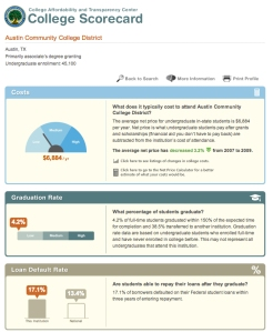 The interactive College Scorecard gives students and families five key pieces of data about a college: costs, graduation rate, loan default rate, average amount borrowed, and employment. (Source: www.ed.gov/blog/)
