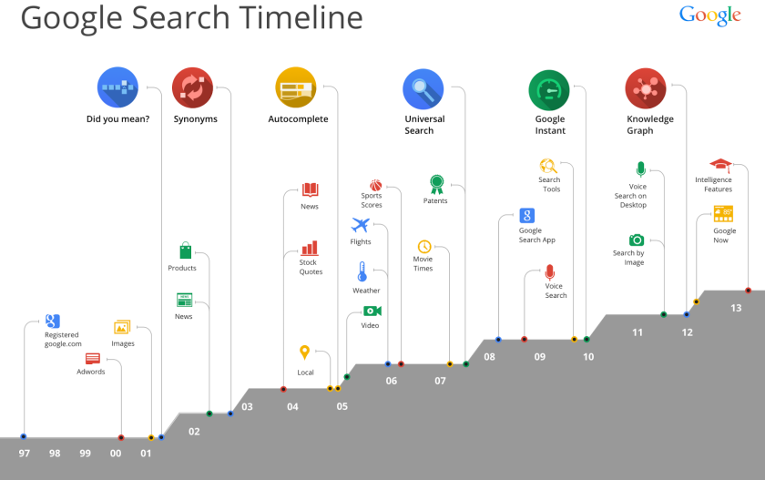 The Google Search timeline (click to enlarge and go to original location)