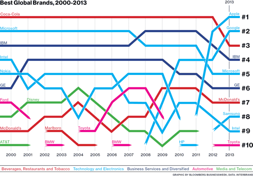 A BloombergBusinessweek  timeline of Interbrand's top 10 global brands since 2000. (Click image for larger view.)