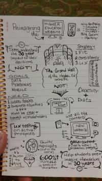 One of @QuietMarketer's many sketchnotes from the 2014 #AMAHigherEd conference