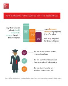 Some results of McGraw Hill Education's recent survey on what students want from their college experience.