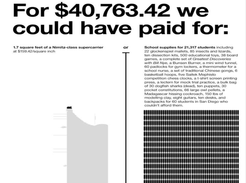One example of how Cards Against Humanity used data to show the impact of their 2013 donation to Donors Choose.