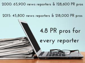 America now has nearly five PR flacks for every journalist (image via Muck Rack Daily)