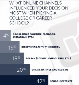 When it comes to influencing the college choices of prospective  students, social media is at the bottom of the list, while a school's website carries the most influence.
