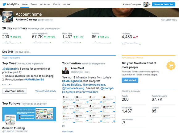 Twitter's analytics dashboard offers a month-by-month view of activity.